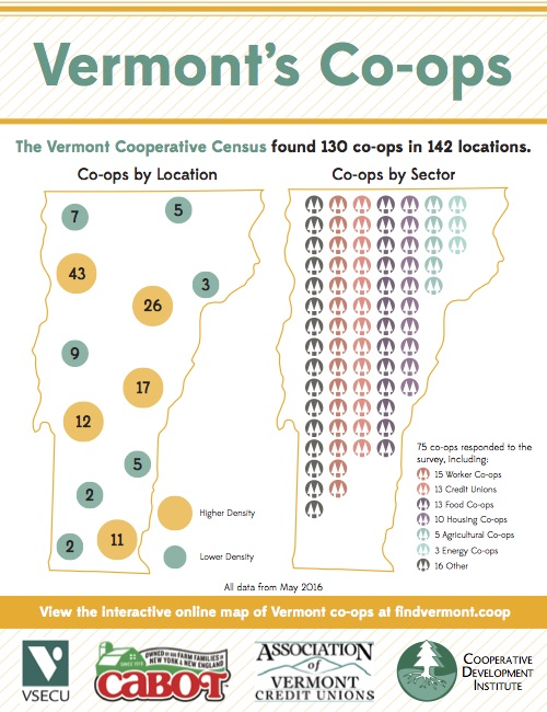 Vermont's Co-ops